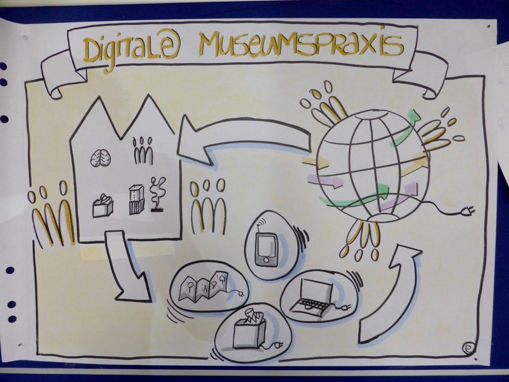 Historisches Museum Frankfurt: Infografik zur digitalen Museumspraxis