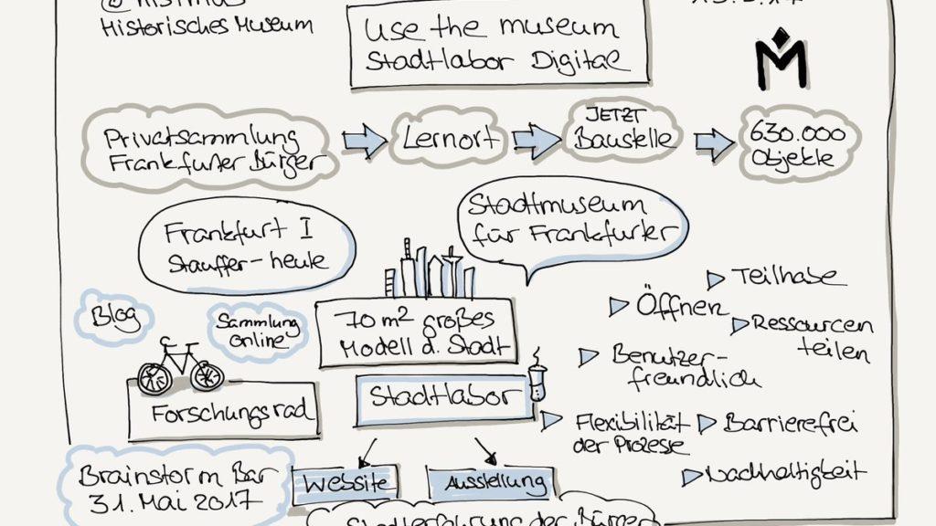 Historisches Museum Frankfurt: Sketchnote von Sabine Theobald_Stadtlabor-Digital-Vortrag_Webmontag