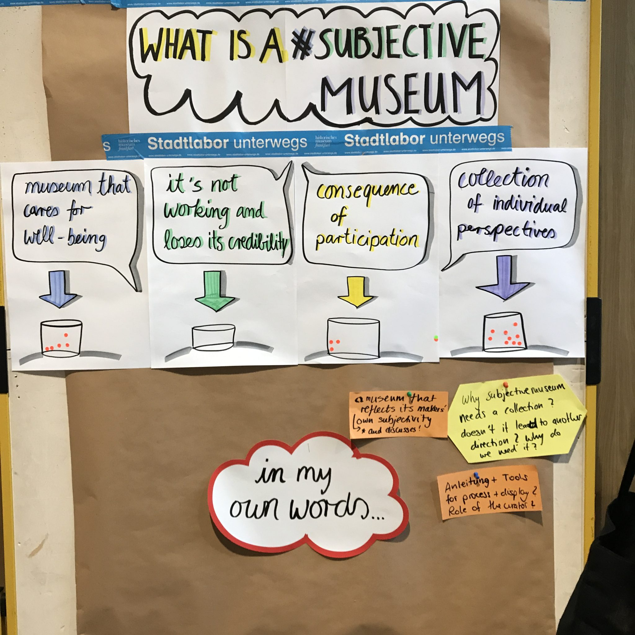 historisches museum frankfurt: the subjective Museum - interactive oister: what is a subjective Museum?